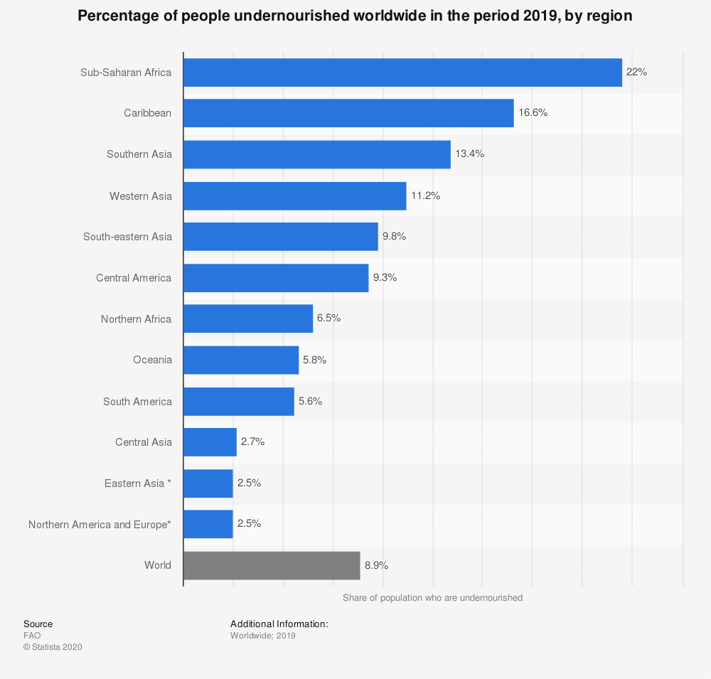 Statistic: Percentage of people undernourished worldwide in the period 2019, by region | Statista