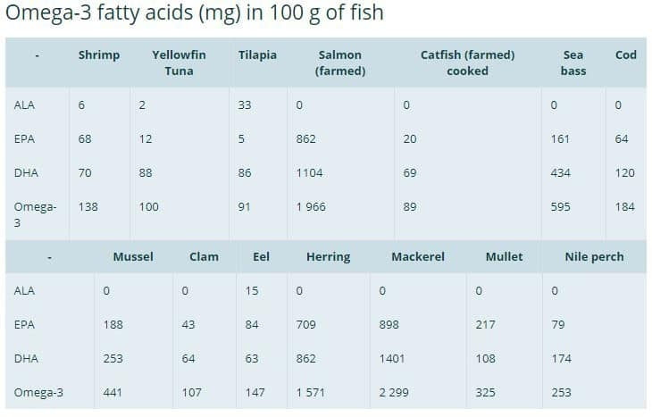 how much omega 3 per day